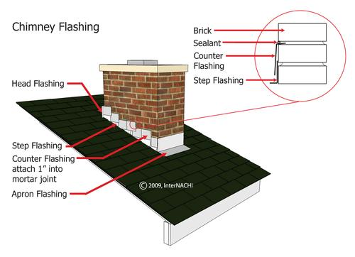 Flashing and roofing repairs